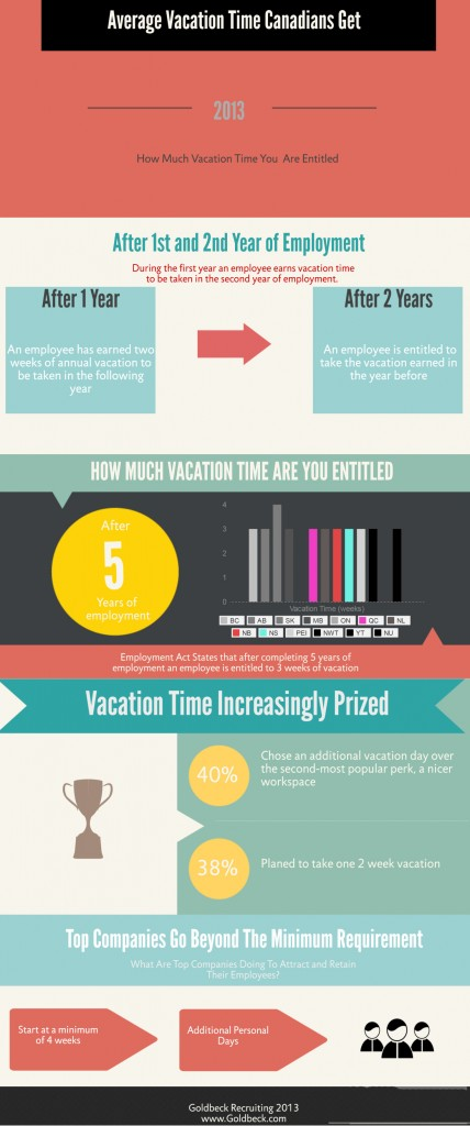 How Much Vacation Time Are You Entitled